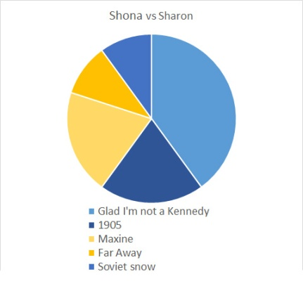 Shona vs Sharon